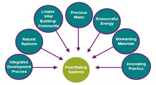 pearl-rating-system